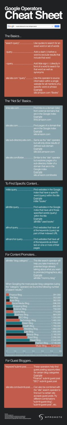 This Google operators cheat sheet will help you optimize your time on Google for more advanced search information which is useful for online marketers. #searchengineoptimizationjobs,
