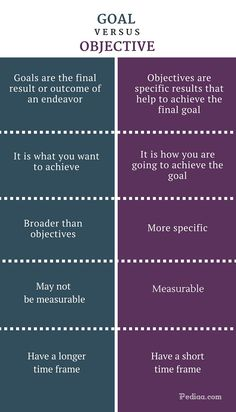Difference Between Goal and Objective - infographic Academic Writing, Writing Words, Writing Skills, Writing Tips, Writing Prompts, Essay Writing, Psychology Notes, Psychology Facts, Professional Development Goals