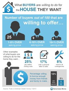 INFOGRAPHIC - 40 out of 100 buyers are willing to pay over asking price if they find the right house! Property Real Estate, Real Estate Business, Real Estate News, Selling Real Estate, Real Estate Investing, Real Estate Marketing, Concord, Real Estate Information, Mortgage Payment