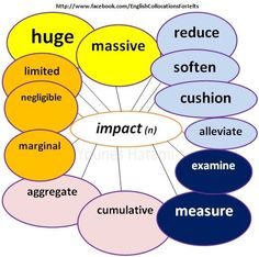 Collocations with the noun 'impact'.