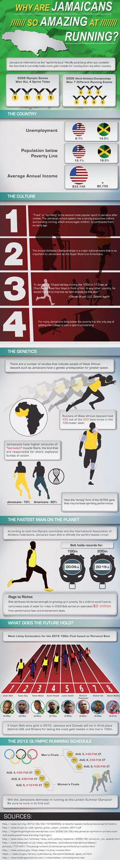 INFOGRAPHIC: WHY ARE JAMAICANS SO AMAZING AT RUNNING?