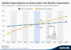 Meer mobiele aansluitingen dan mensen
