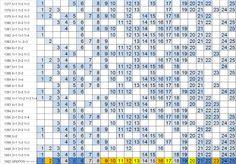 LOTOFÁCIL - PALPITES, ESTATÍSTICAS E RESULTADOS: Lotofácil 1402 :Estatísticas…