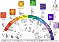 Balancing Chakras: