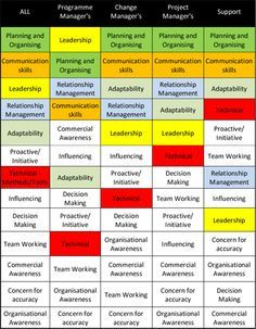 Competencies in project management