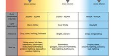 Color temperature is a characteristic of visible light and is stated in units of absolute temperature, known as Kelvin (K). Color Temperature Scale, Temperature Chart, Task Lighting, Cool Lighting, Outdoor Lighting, Lighting Ideas, Kelvin Light, Good To Know, Light Colors