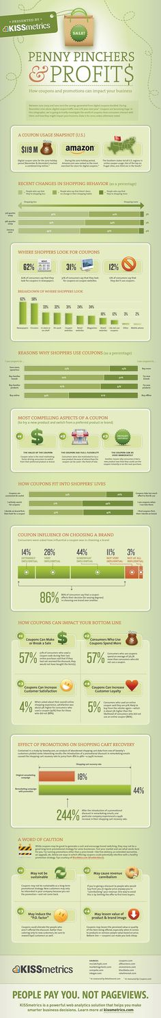 Penny Pinchers & Profits: How Coupons and Promotions Can Impact Your Business #kissmetrics