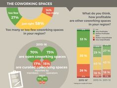 First Results Of The New Global Coworking Survey | Deskmag | Coworking