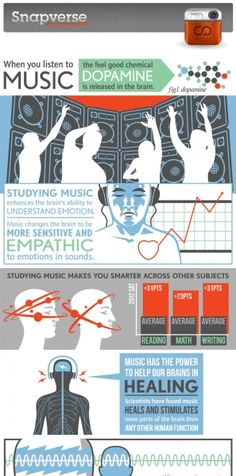 Your Brain on Music: Changes that Occur - Dopamine release - Empathy - Healing