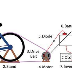 How To Build A Bicycle Generator