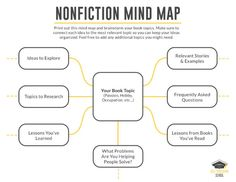 Having trouble outlining your book? Use the free BookMap template to prompt your imagination and get clear on your ideas before you outline a book! Creative Writing, Writing Tips, Writing Ebooks, Writing A Book Outline, Writers Write, Nonfiction Books, Book Publishing, My Books, Templates