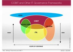 COBIT and Other IT Governance Frameworks COBIT ISO 9000 ISO/EIC 27002 ITIL COSO WHAT HOW SCOPE OF COVERAGE ©2013ISACA.AllR...