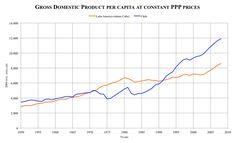Diagram: Gross domestic product per capita in Latin America & Chile
