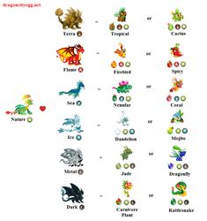 Here is a brief combination guide on breeding dragons in Dragon City. Find out the different cute little dragons you can get. Terra Dragon List of Te Dragon City Cheats, Dragon City Game, Dragon Egg, Baby Dragon, Nanny Activities, Craft Activities, Cartoon Network Adventure Time, Adventure Time Anime, City Generator