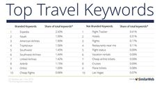 Why do Travelers Search for OTA Brands not Hotel Keywords anymore?  Are hotels loosing control and becoming a commodity!