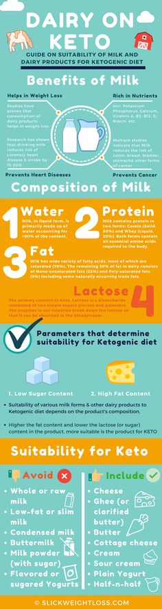 The Keto Guide to Dairy Milk and Dairy Products have been a grey area in Ketogenic Diet. Read the article to know more about how dairy impacts Ketosis and which dairy products are suitable for Ketogenic Diet. To read more interesting articles and tips about Ketogenic diet visit: www.slickweightloss.com