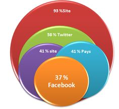 ➨ Présence et activité des entreprises françaises sur #Pinterest en octobre 2012  ➨ Lire la suite de l'article http://tomatejoyeuse.blogspot.com/2012/10/pinterest-les-entreprises-francaises-en.html