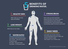 5 benefits of drinking water infographic – Hydration Tips