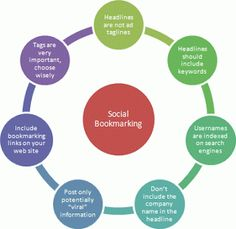 The Tech Valley every time provide you best service about SEO and SMO. Generally we are share Social bookmarking sites, Directory sites, A. Internet Marketing, Social Media Marketing, Internet Seo, Article Submission Sites, Bookmarking Sites, Seo Ranking, Seo Services, Submissive, Helping People