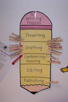 Writing Process chart-- loooove this idea! Fourth Grade Writing, Pre Writing, Teaching Writing, Writing Activities, Writing Advice, Classroom Language, Classroom Fun, Future Classroom, Classroom Organization