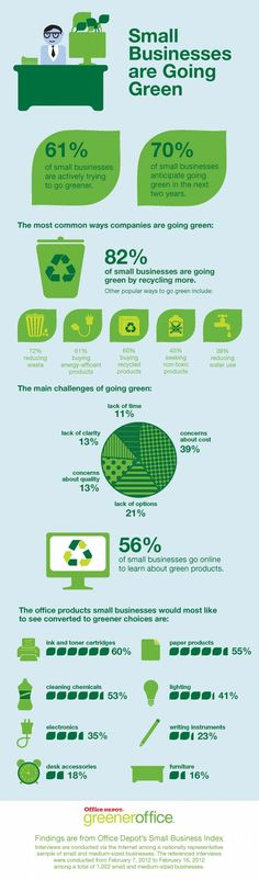 Small Businesses Are Going Green [INFOGRAPHIC] #gogreen  #smb #jdperoro #reduce #reuse #recycle #upcycle #repurpose #eco #ecofriendly #infographic #VannaK