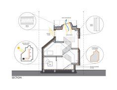 532ce1c3c07a800de5000048_park-passive-house-nk-architects_section
