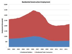 Residential Construction Employment (Oct 2013)  http://eyeonhousing.org/2013/11/22/construction-job-openings-ticked-up-in-september/