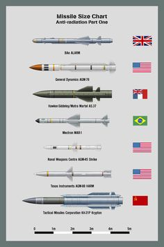 Missile Chart Anti-radiation One by WS-Clave