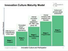 Innovation Culture Maturity Model / Amaya Becvar Weddle & Curtis Lefrandt