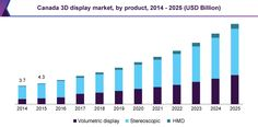 3D Display Market Expected To Grow Owing To Increasing Growth Of Consumer Electronics Market Till 2025 : Grand View Research, Inc.
