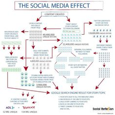 """The Social Media Effect Infographic See on Scoop.it - Digital, Social Media and Internet Marketing """" The Social Media Effect Social Marketing, Inbound Marketing, Contexto Social, Online Marketing Strategies, Social Media Tips, Marketing Digital, Social Networks, Business Marketing, Content Marketing"""