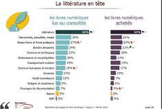 Tour d'horizon des chiffres liés aux livres numériques en France
