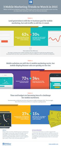 3 Mobile Marketing Trends to Watch in 2015 [INFOGRAPHIC] | Email Marketing Tips