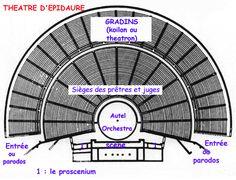 La Grèce antique théâtre