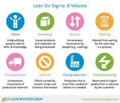 Business Process Improvement Methodology- Lean Six Sigma Framework It Service Management, Supply Chain Management, Change Management, Business Management, Lean Six Sigma, Lean Office, Six Sigma Tools, Types Of Waste, 6 Sigma