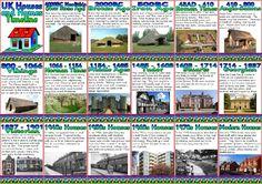 KS1 and KS2 History Teaching Resource - Houses and Homes Timeline printable classroom display posters