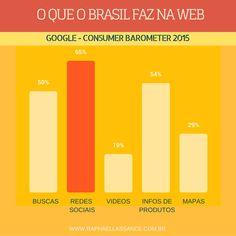 O que o Brasil faz na Web. #google #infografico #web #resultados #internet #ecommerce #comercioeletronico #seo #growthhacking #growthhacks #marketingdigital #onlinemarketing #email #emailmarketing #socialmedia #inspiração #inspiration #raphaellassance