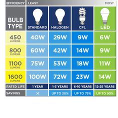 LEDs offer the same brightness as other types of light bulbs, but with lower wattage Kids Room Lighting, Task Lighting, Dining Room Lighting, Types Of Lighting, Room Lights, Cool Lighting, Save Energy, Decoration, Light Bulb