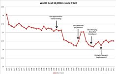 Fastest 10,000m since 1970. Introduction of drugs and testing