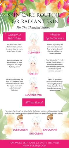 You might not be aware, but your regular skincare routine may not work for your skin year round. Just like you switch up your wardrobe with the seasons, the same should be done with your #skincare routine. The natural #skincareproducts that work for you during the summer won't be as effective for your skin during the winter. Click to learn what products you need to change with the season so you can have flawless, #RadiantSkin all year long! | #PureFiji #BeautyTips #BeautyBlog #SkinCareTips