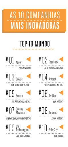 As 10 Empresas Mais Inovadoras do Mundo