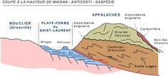 La Plate-forme du St-Laurent et les Appalaches: le Paléozoïque