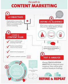 The Path to Content Marketing