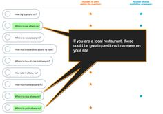 How to Boost Local Business Visibility with Question Research and Optimization - BrightLocal Influencer Marketing, Marketing Plan, Business Marketing, Online Marketing, Internet Marketing, What If Questions, This Or That Questions, How Much Snow, Business Names