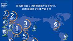 今月発表された、医療環境に関する意識調査で「世界13か国中、日本が最下位」になりました。日本の医療システムは世界最高レベルのはずなのに、なぜこんな結果が出たのでしょうか?その背景を考えます。