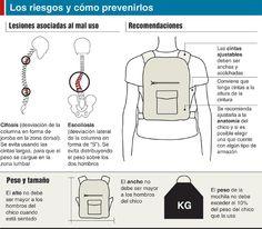 Infografía, los riesgos de la mochila para la espalda de los niños http://ow.ly/bhTjF