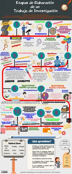 Infografía sobre as Etapas de elaboración dun traballo de investigación. Vía Un saludo Study Techniques, Study Methods, Study Tips, Literacia Digital, Flipped Classroom, Project Based Learning, E 10, School Hacks, Study Motivation