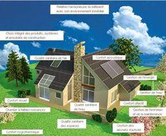 Qualité environnementale dans la construction de logements - Exemple de liste de documents exigés | cours génie civil WWW.JOGA.C.LA - cours, exercices corrigés et videos
