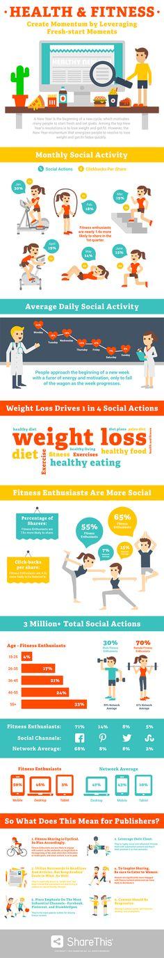 ShareThis_Fitness Infographic_Blog