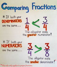 Nice comparing fractions anchor chart for beginners. Nice comparing fractions anchor chart for beginners. Teaching Fractions, Math Fractions, Teaching Math, Comparing Fractions, Equivalent Fractions, Ordering Fractions, Math Math, Kids Math, Math Games